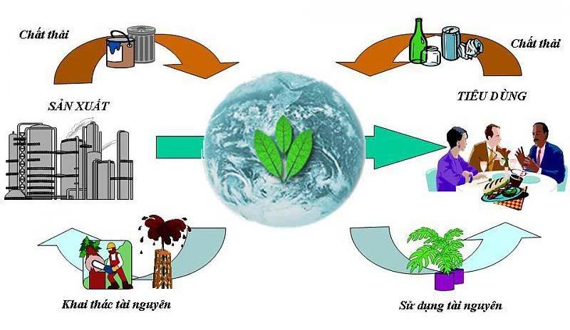 Đánh giá môi trường lao động